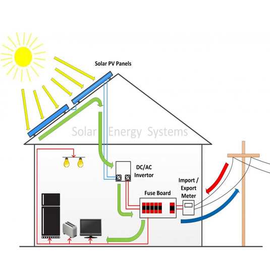 Solar & Smart Energy System